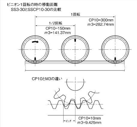 ピニオン1回転の時の移動距離